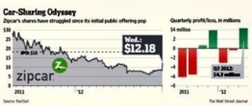 Zipcar stock chart
