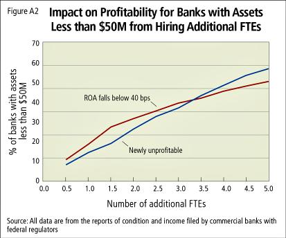 Impact on Profitability for Banks > $50M Assetsr1