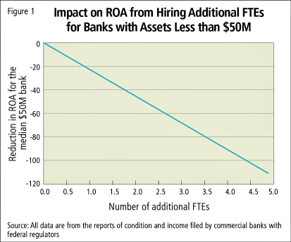 Impact on ROA on Hiring Additional FTEs Bank > $50M Assets1