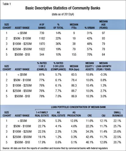 Statistics of Community Banks