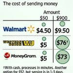 Walmart transfer pricing